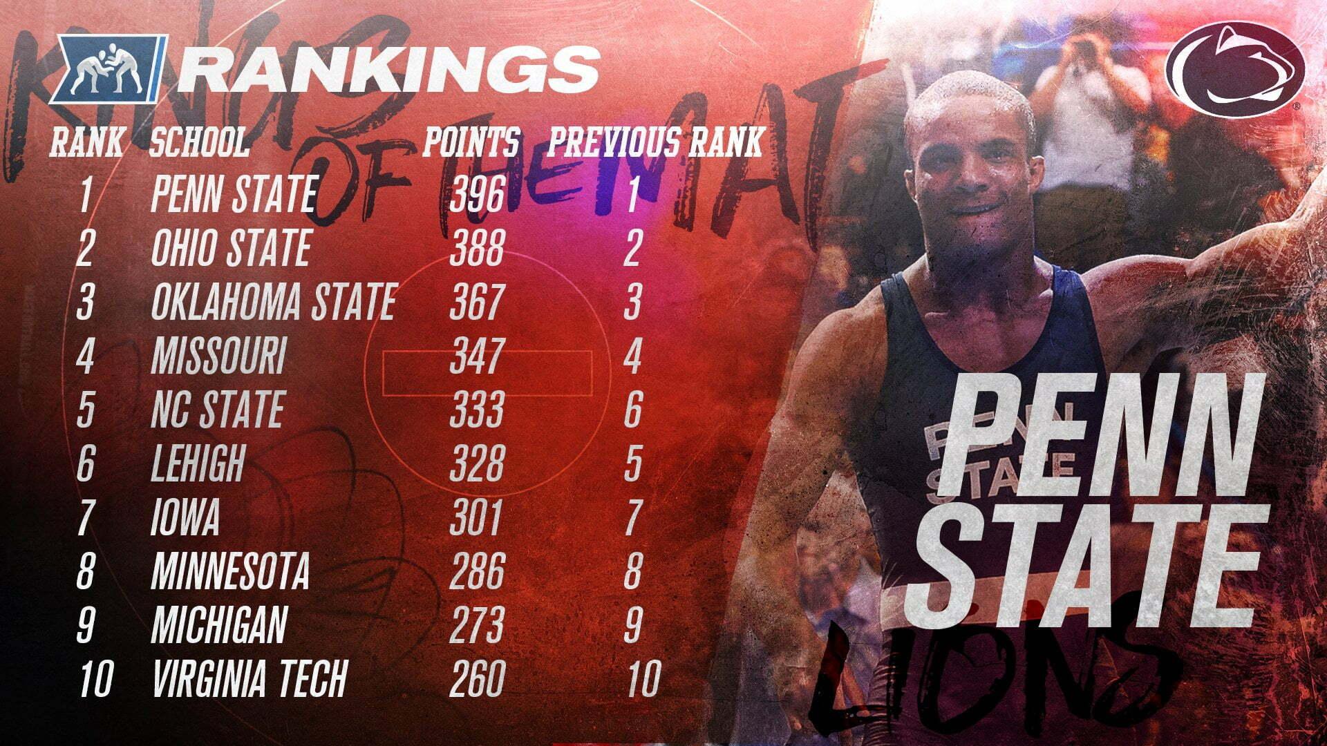 NCAA Rankings