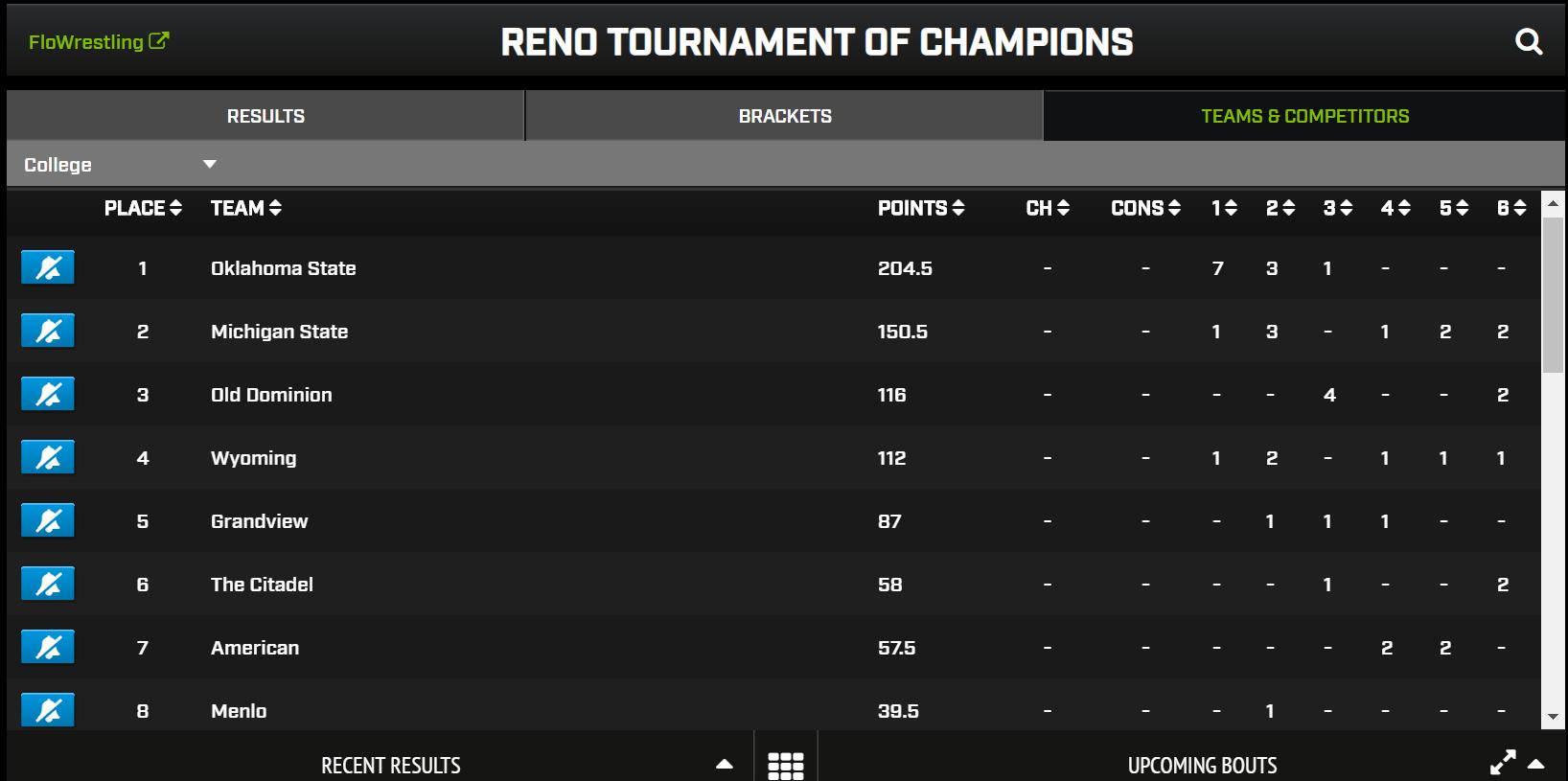 Team Score Reno.PNG