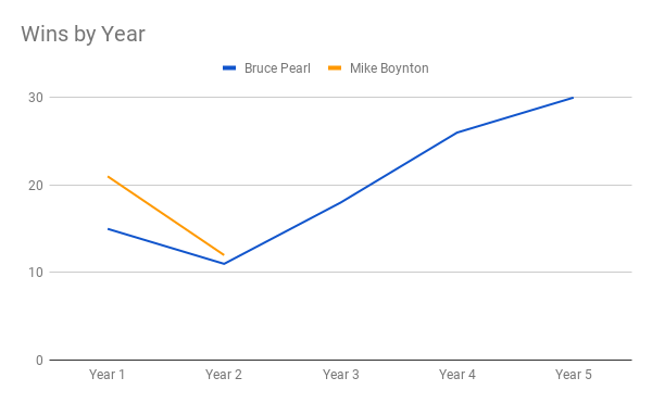 Wins by Year (1)